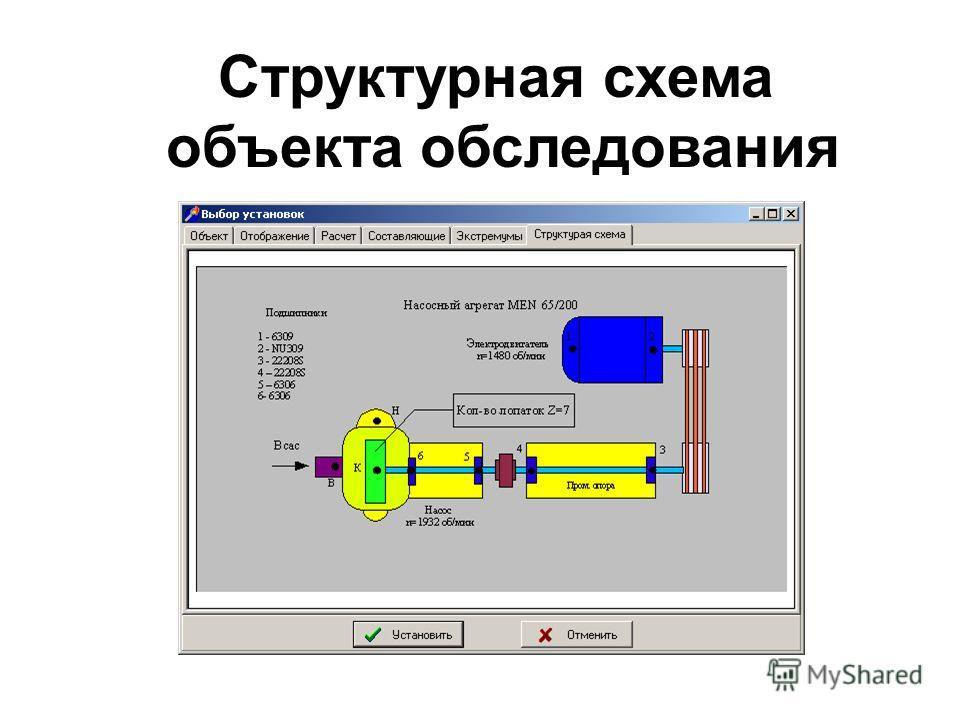 Структурная схема объекта обследования