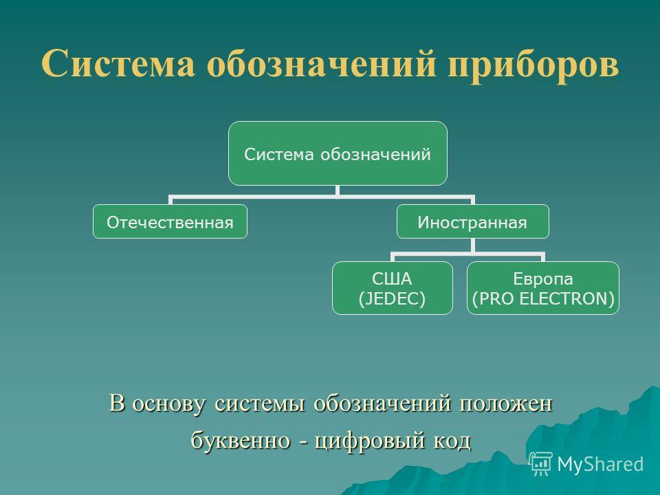 Система обозначений приборов Система обозначений ОтечественнаяИностранная Европа (PRO ELECTRON) США (JEDEC) В основу системы обозначений положен буквенно - цифровый код