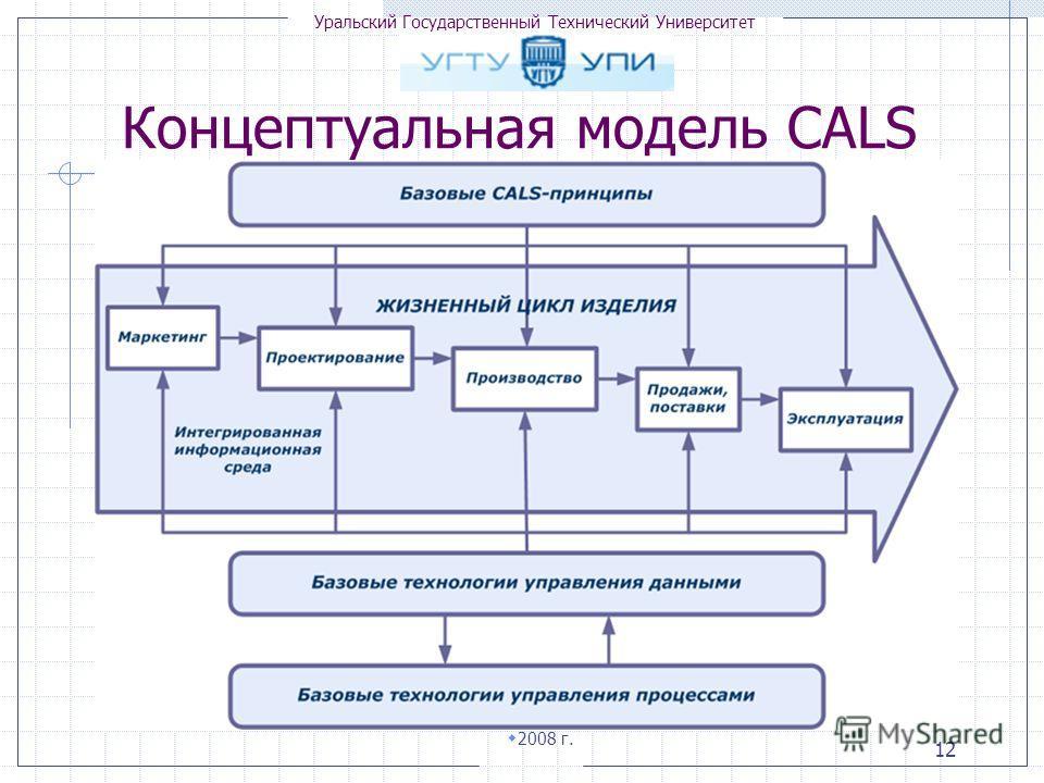 Уральский Государственный Технический Университет 2008 г. 12 Концептуальная модель CALS
