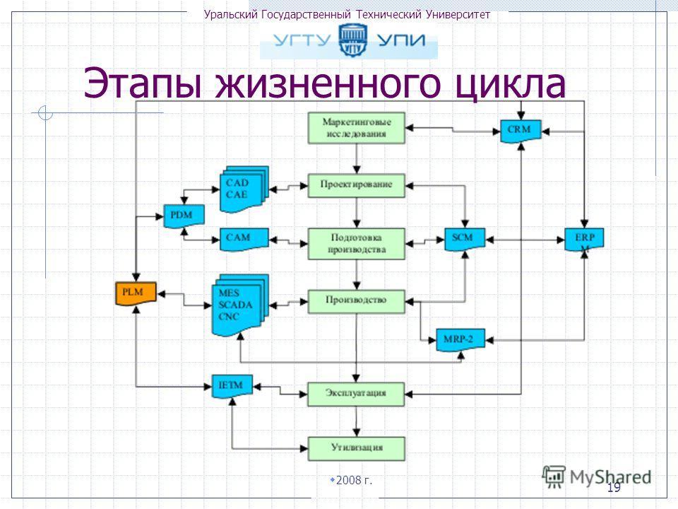 Уральский Государственный Технический Университет 2008 г. 19 Этапы жизненного цикла