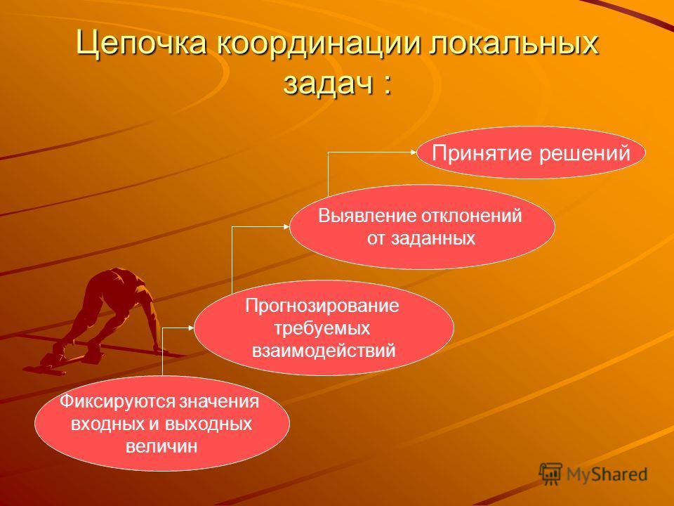 Цепочка координации локальных задач : Фиксируются значения входных и выходных величин Прогнозирование требуемых взаимодействий Выявление отклонений от заданных Принятие решений
