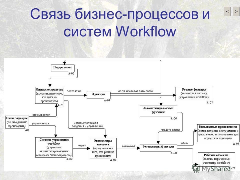 Связь бизнес-процессов и систем Workflow