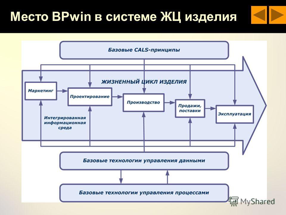 Место BPwin в системе ЖЦ изделия