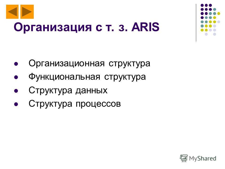 Организация с т. з. ARIS Организационная структура Функциональная структура Структура данных Структура процессов