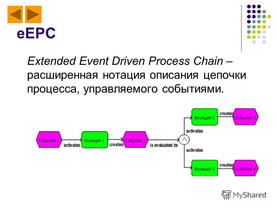 eEPC Extended Event Driven Process Chain – расширенная нотация описания цепочки процесса, управляемого событиями.