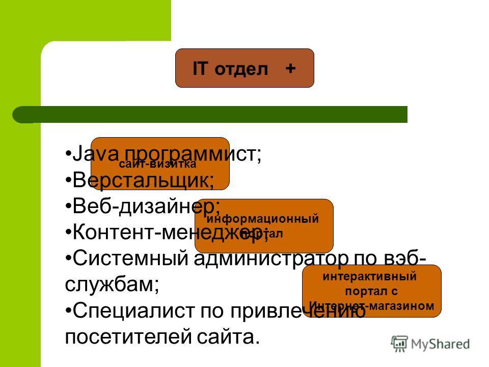 IT отдел + сайт-визитка информационный портал интерактивный портал с Интернет-магазином Java программист; Верстальщик; Веб-дизайнер; Контент-менеджер; Системный администратор по вэб- службам; Специалист по привлечению посетителей сайта.