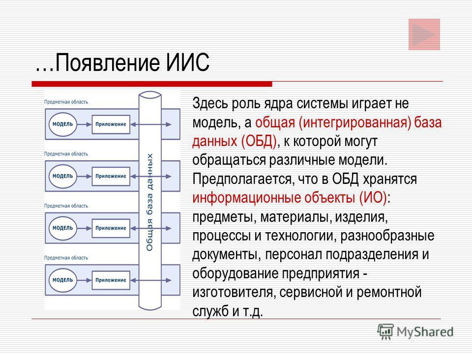 …Появление ИИС Здесь роль ядра системы играет не модель, а общая (интегрированная) база данных (ОБД), к которой могут обращаться различные модели. Предполагается, что в ОБД хранятся информационные объекты (ИО): предметы, материалы, изделия, процессы
