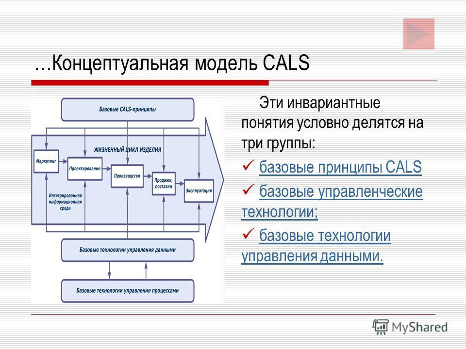 …Концептуальная модель CALS Эти инвариантные понятия условно делятся на три группы: базовые принципы CALS базовые управленческие технологии; базовые управленческие технологии; базовые технологии управления данными. базовые технологии управления данны