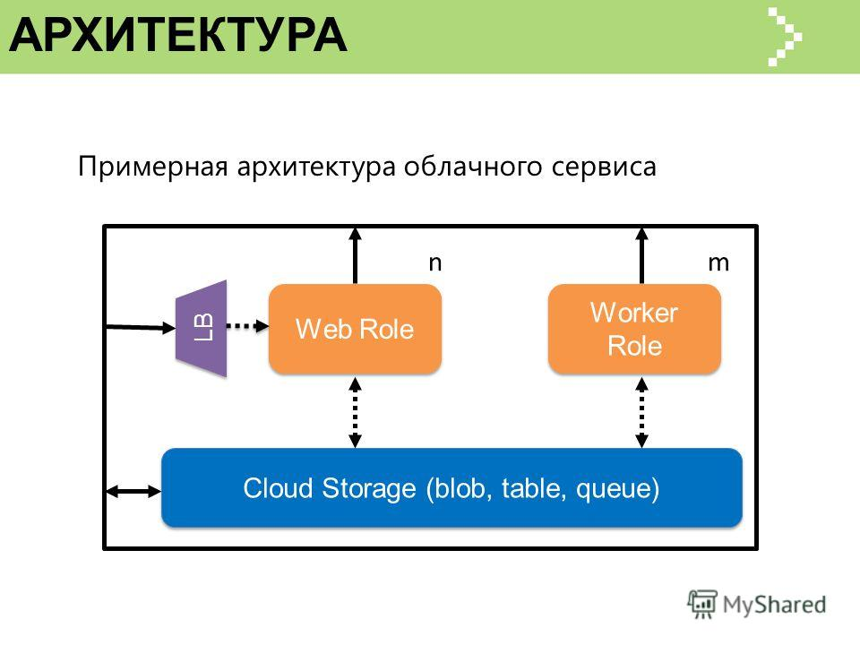 АРХИТЕКТУРА Cloud Storage (blob, table, queue) Web Role LB n Worker Role m