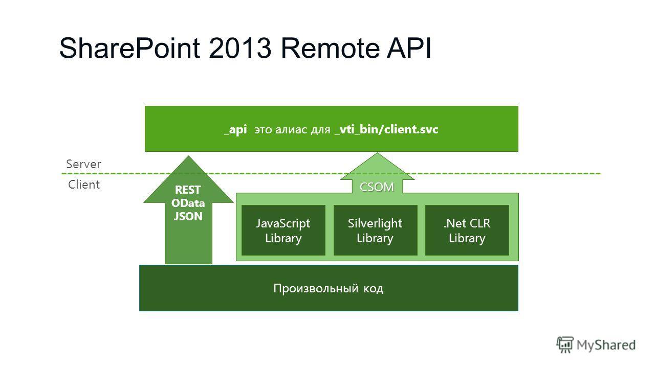 SharePoint 2013 Remote API JavaScript Library Silverlight Library.Net CLR Library Произвольный код Client Server _api это алиас для _vti_bin/client.svc REST OData JSON CSOM