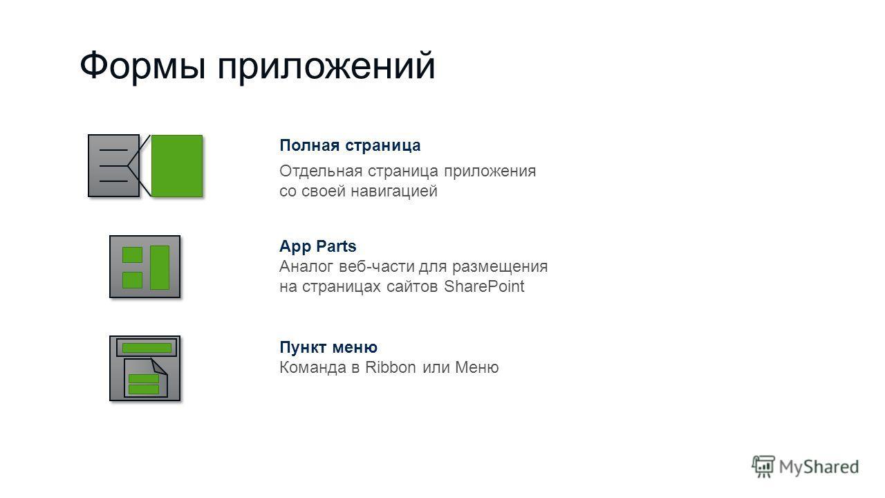 Формы приложений Полная страница Отдельная страница приложения со своей навигацией App Parts Аналог веб-части для размещения на страницах сайтов SharePoint Пункт меню Команда в Ribbon или Меню