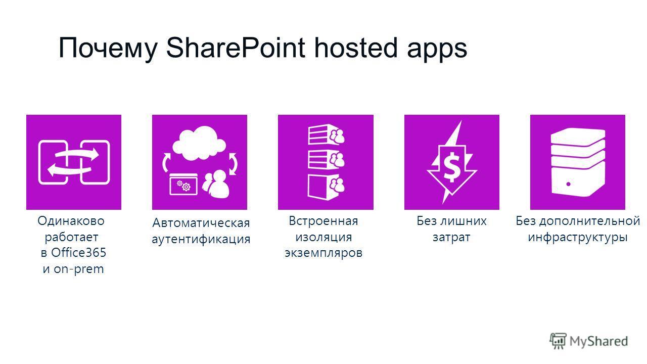 Почему SharePoint hosted apps Встроенная изоляция экземпляров Без лишних затрат Без дополнительной инфраструктуры Автоматическая аутентификация Одинаково работает в Office365 и on-prem