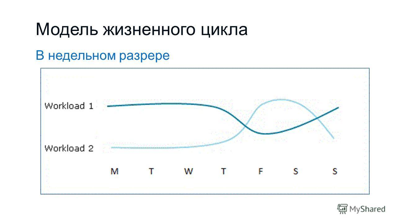 Модель жизненного цикла В недельном разрере