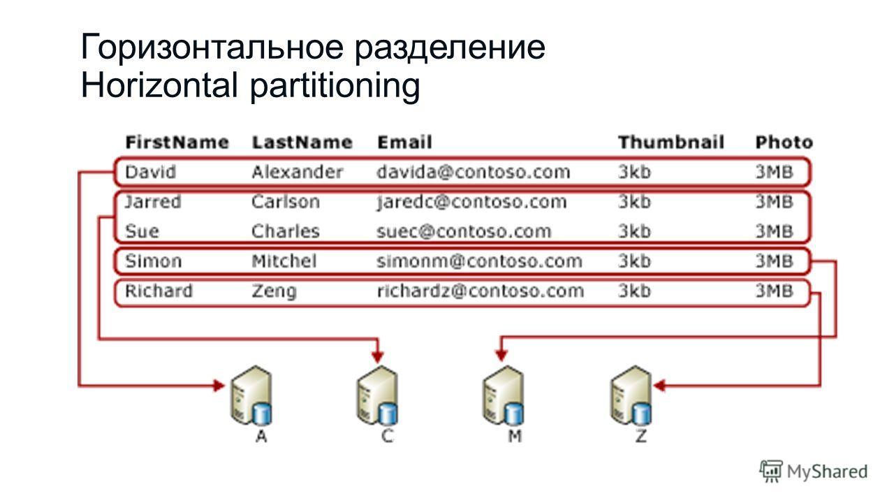 Горизонтальное разделение Horizontal partitioning