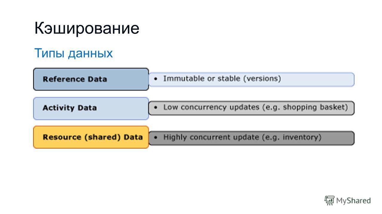 Кэширование Типы данных
