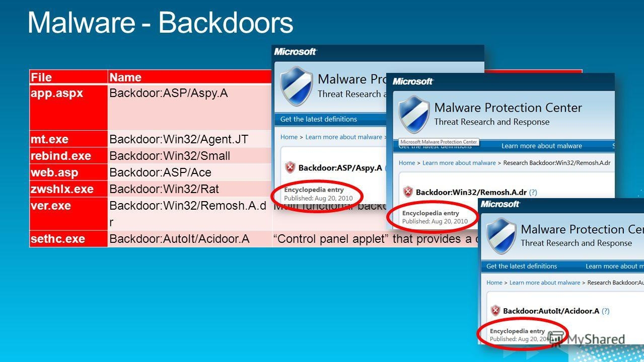 FileNameDescription app.aspxBackdoor:ASP/Aspy.A ASPX Spy enables uploading of files through the web browser and executing them on the web server. Download: http://code.google.com/p/aspxspy/downloads/list mt.exeBackdoor:Win32/Agent.JTBackdoor + passwo