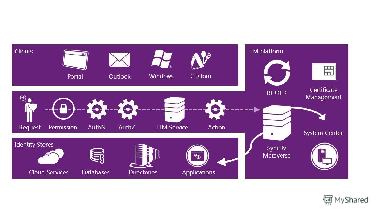 Identity Stores Cloud Services Databases DirectoriesApplications FIM platform RequestPermissionAuthNAuthZActionFIM Service Sync & Metaverse Clients Windows Outlook Portal Custom System Center BHOLD Certificate Management