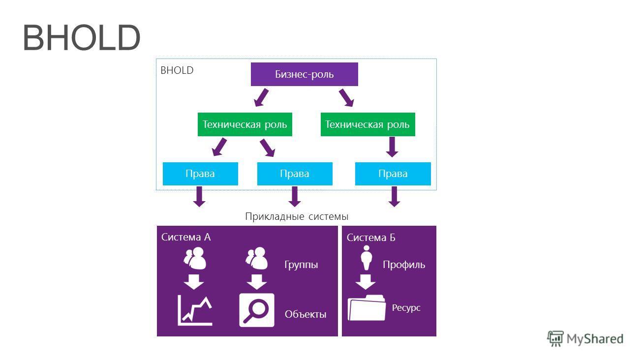 BHOLD Система A Система Б Профиль Ресурс Группы Объекты Техническая роль Бизнес-роль Права Прикладные системы
