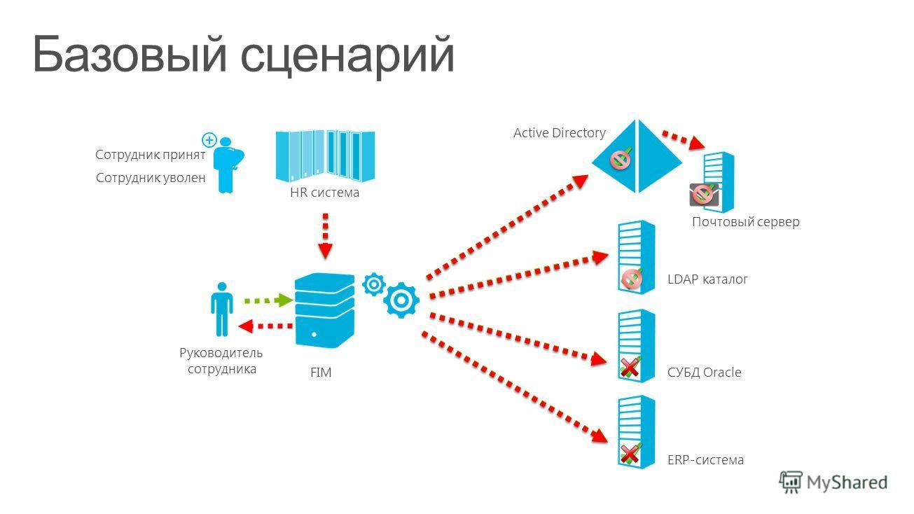 HR система FIM Руководитель сотрудника Active Directory Почтовый сервер LDAP каталог СУБД Oracle ERP-система Сотрудник принят Сотрудник уволен