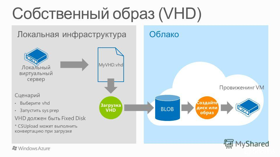 Локальная инфраструктура Локальный виртуальный сервер MyVHD.vhd Облако Провиженинг VM