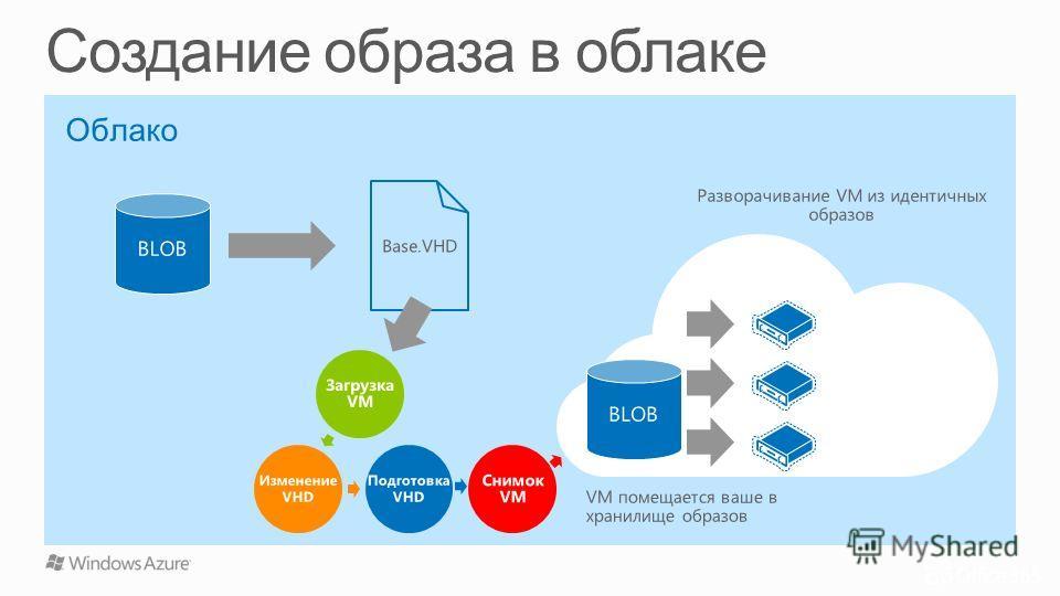 Облако Base.VHD Разворачивание VM из идентичных образов VM помещается ваше в хранилище образов