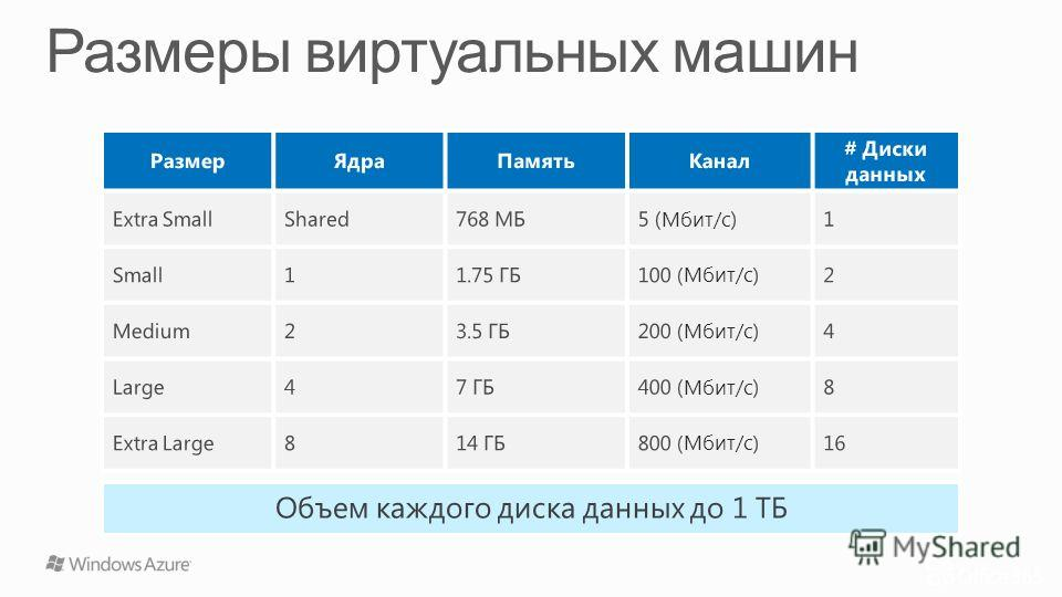 РазмерЯдраПамятьКанал # Диски данных Extra SmallShared768 МБ5 (Мбит/с)1 Small11.75 ГБ100 (Мбит/с)2 Medium23.5 ГБ200 (Мбит/с)4 Large47 ГБ400 (Мбит/с)8 Extra Large814 ГБ800 (Мбит/с)16