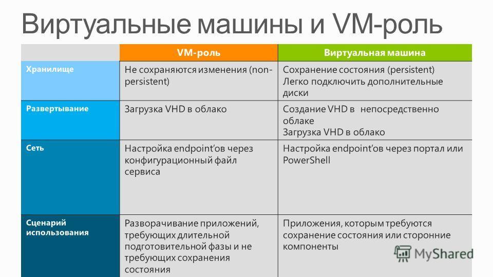 VM-рольВиртуальная машина Хранилище Не сохраняются изменения (non- persistent) Сохранение состояния (persistent) Легко подключить дополнительные диски Развертывание Загрузка VHD в облакоСоздание VHD в непосредственно облаке Загрузка VHD в облако Сеть