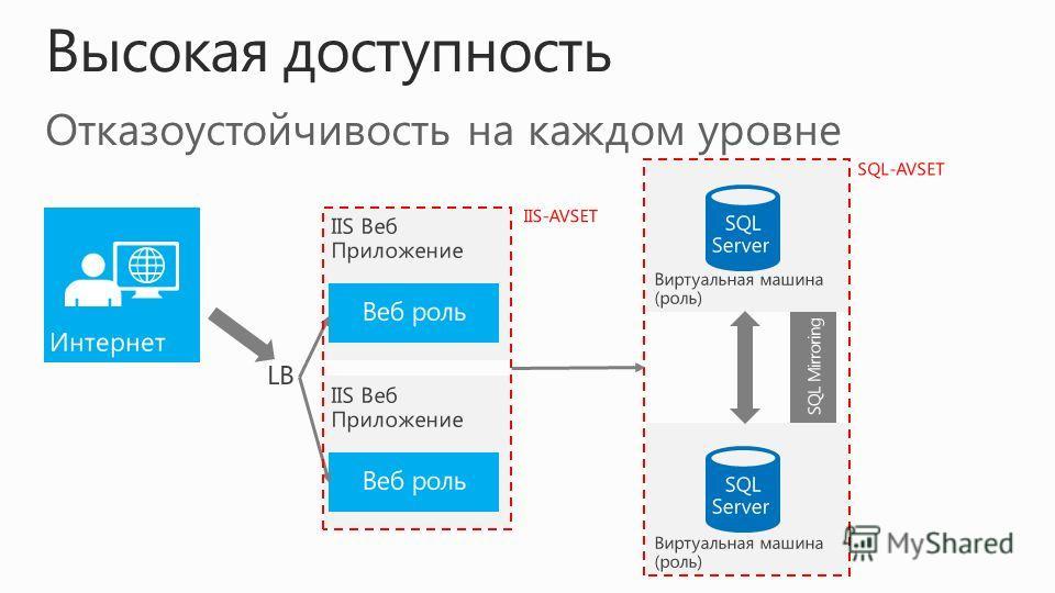 Отказоустойчивость на каждом уровне Высокая доступность Веб роль SQL Mirroring SQL-AVSET IIS-AVSET