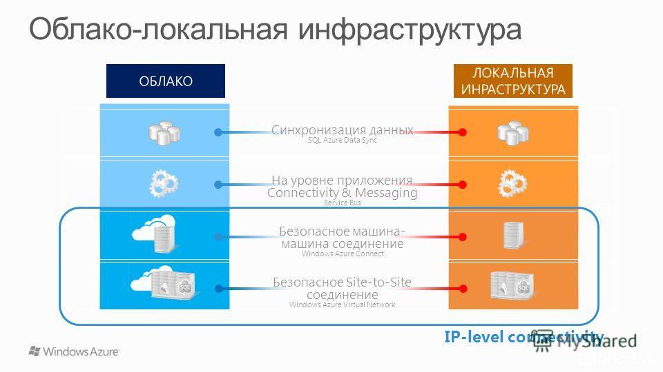 IP-level connectivity Синхронизация данных SQL Azure Data Sync На уровне приложения Connectivity & Messaging Service Bus Безопасное машина- машина соединение Windows Azure Connect Безопасное Site-to-Site соединение Windows Azure Virtual Network ЛОКАЛ