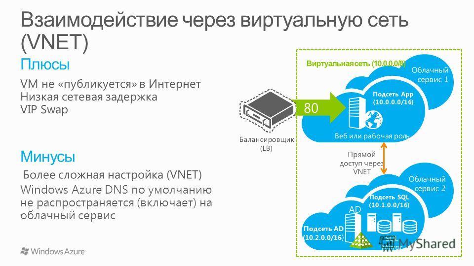 Прямой доступ через VNET Подсеть App (10.0.0.0/16) Подсеть SQL (10.1.0.0/16) Веб или рабочая роль Облачный сервис 1 Облачный сервис 2 AD SQL Mirror Подсеть AD (10.2.0.0/16 ) Виртуальная сеть (10.0.0.0/8)