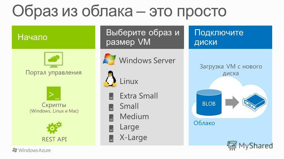 Облако Портал управления >_ Скрипты (Windows, Linux и Mac) REST API Загрузка VM с нового диска