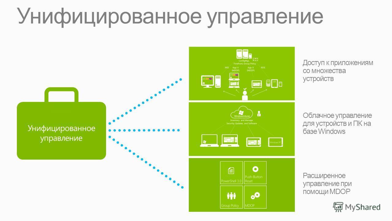 Унифицированное управление Расширенное управление при помощи MDOP Доступ к приложениям со множества устройств Облачное управление для устройств и ПК на базе Windows