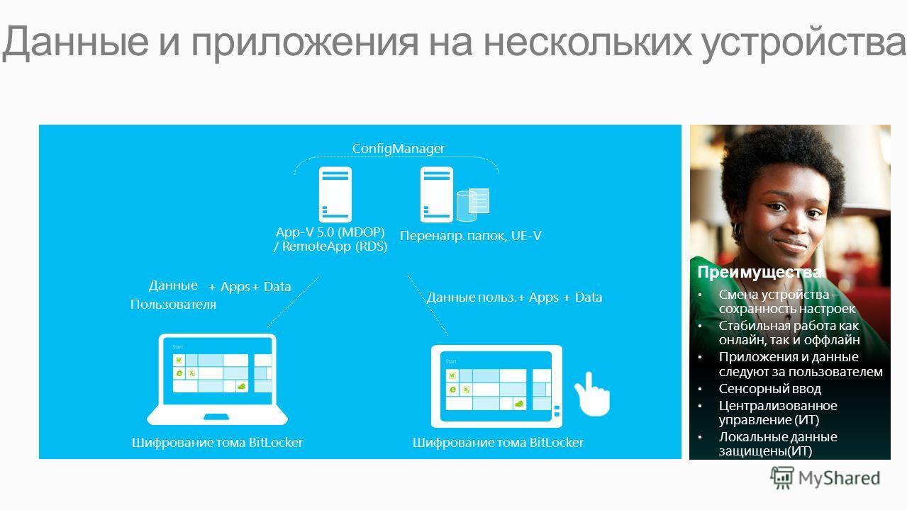 Данные и приложения на нескольких устройствах App-V 5.0 (MDOP) / RemoteApp (RDS) Перенапр. папок, UE-V ConfigManager Данные Пользователя Данные польз.+ Apps + Data + Apps + Data Шифрование тома BitLocker Преимущества Смена устройства – сохранность на