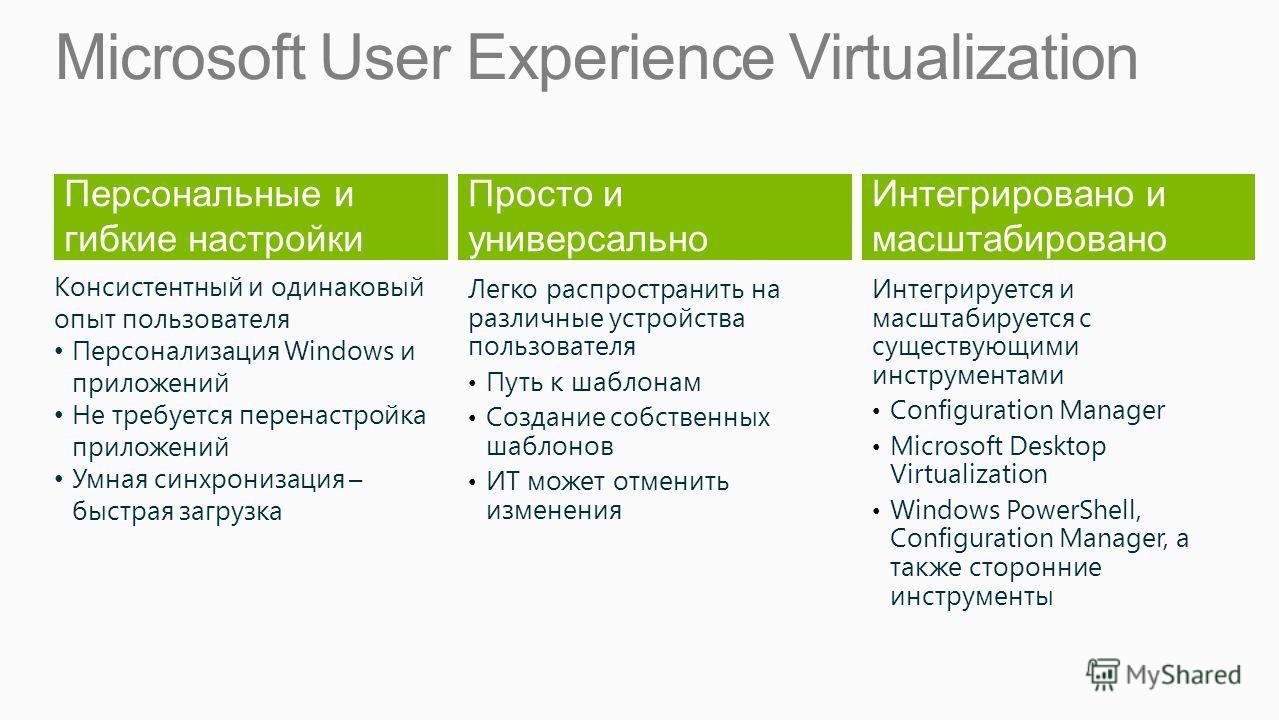 Microsoft User Experience Virtualization Персональные и гибкие настройки Просто и универсально Легко распространить на различные устройства пользователя Путь к шаблонам Создание собственных шаблонов ИТ может отменить изменения Интегрировано и масштаб