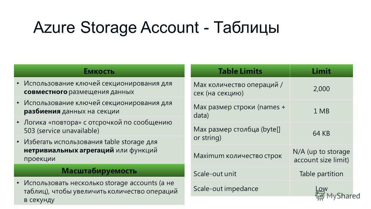 Azure Storage Account - Таблицы