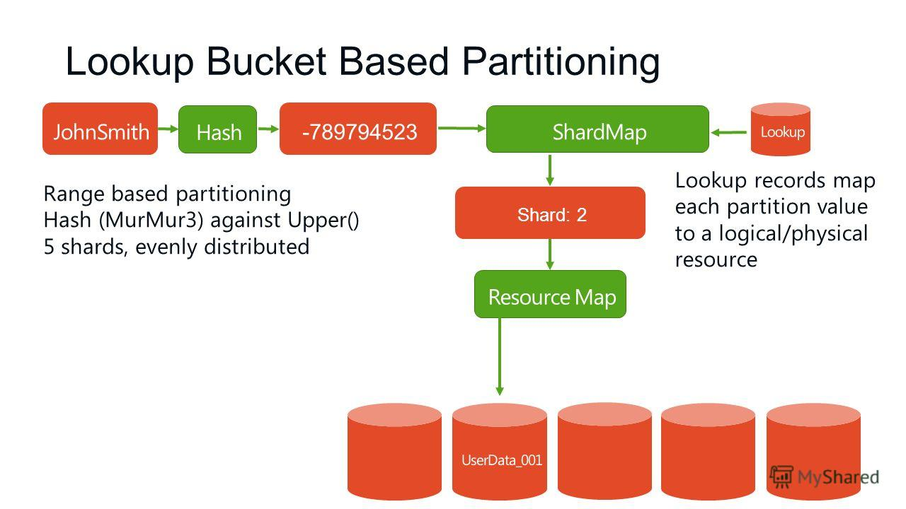 Lookup Bucket Based Partitioning Range based partitioning Hash (MurMur3) against Upper() 5 shards, evenly distributed -789794523 Shard: 2 Lookup records map each partition value to a logical/physical resource