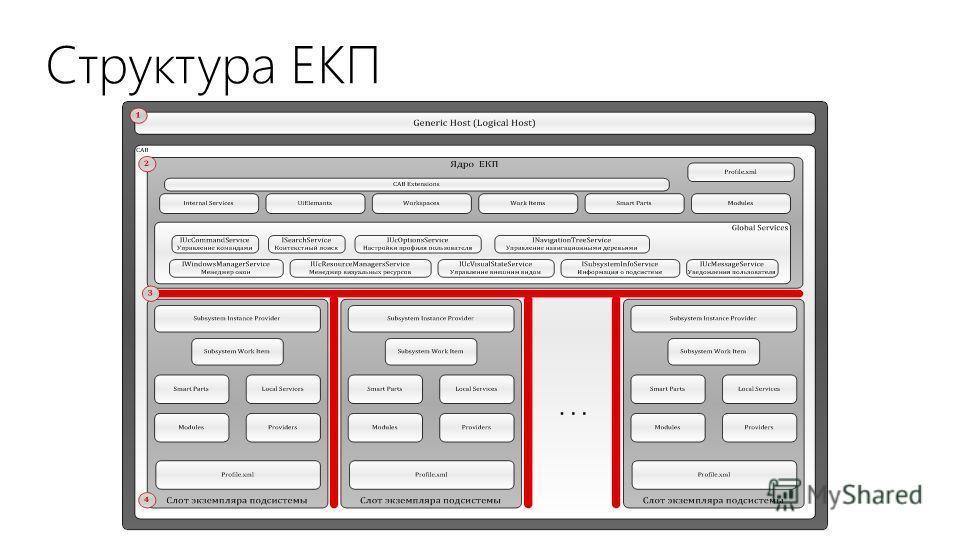 Структура ЕКП