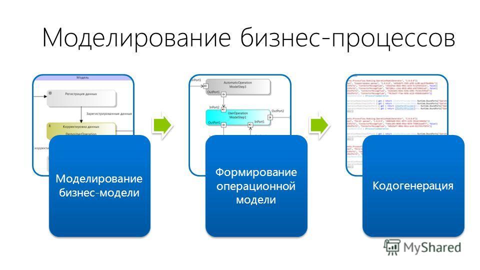 Моделирование бизнес-процессов Моделирование бизнес-модели Формирование операционной модели Кодогенерация