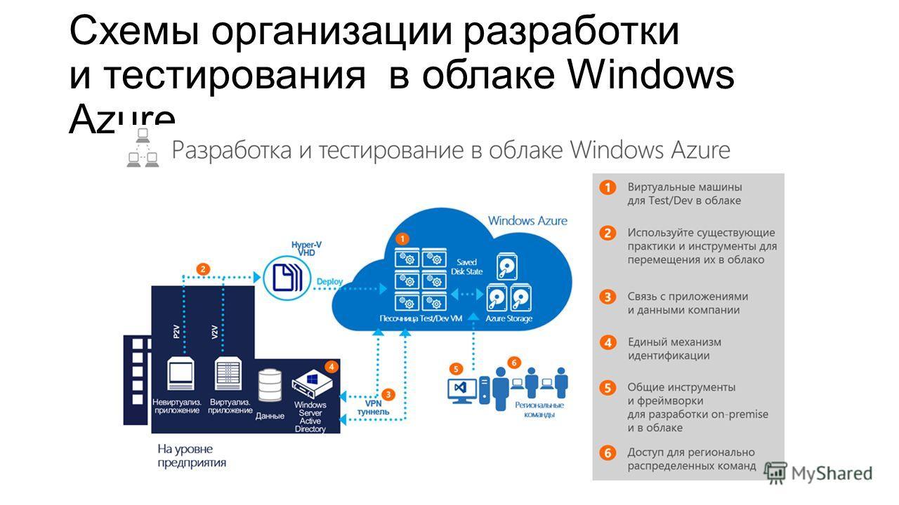 Схемы организации разработки и тестирования в облаке Windows Azure