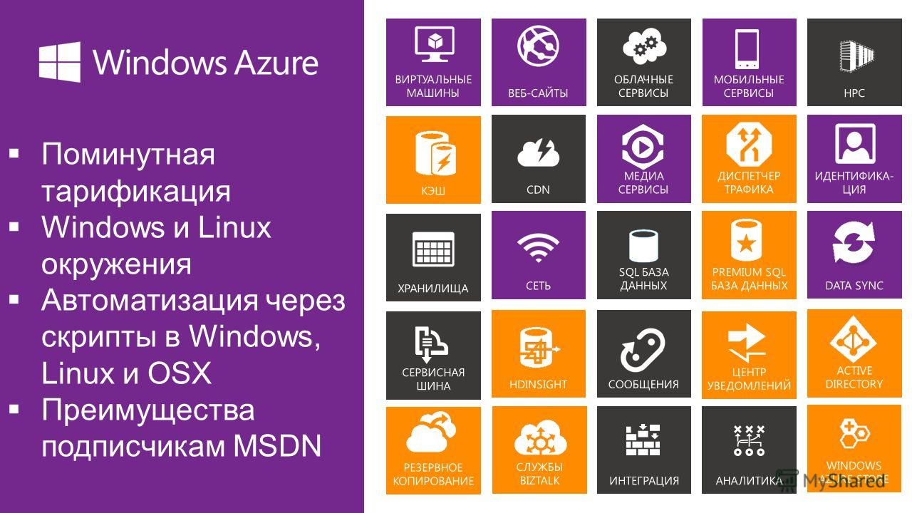 Поминутная тарификация Windows и Linux окружения Автоматизация через скрипты в Windows, Linux и OSX Преимущества подписчикам MSDN