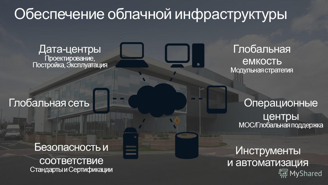 Обеспечение облачной инфраструктуры Безопасность и соответствие Стандарты и Сертификации Дата-центры Проектирование, Постройка, Эксплуатация Глобальная емкость Модульная стратегия Инструменты и автоматизация Глобальная сетьОперационные центры MOC/Гло
