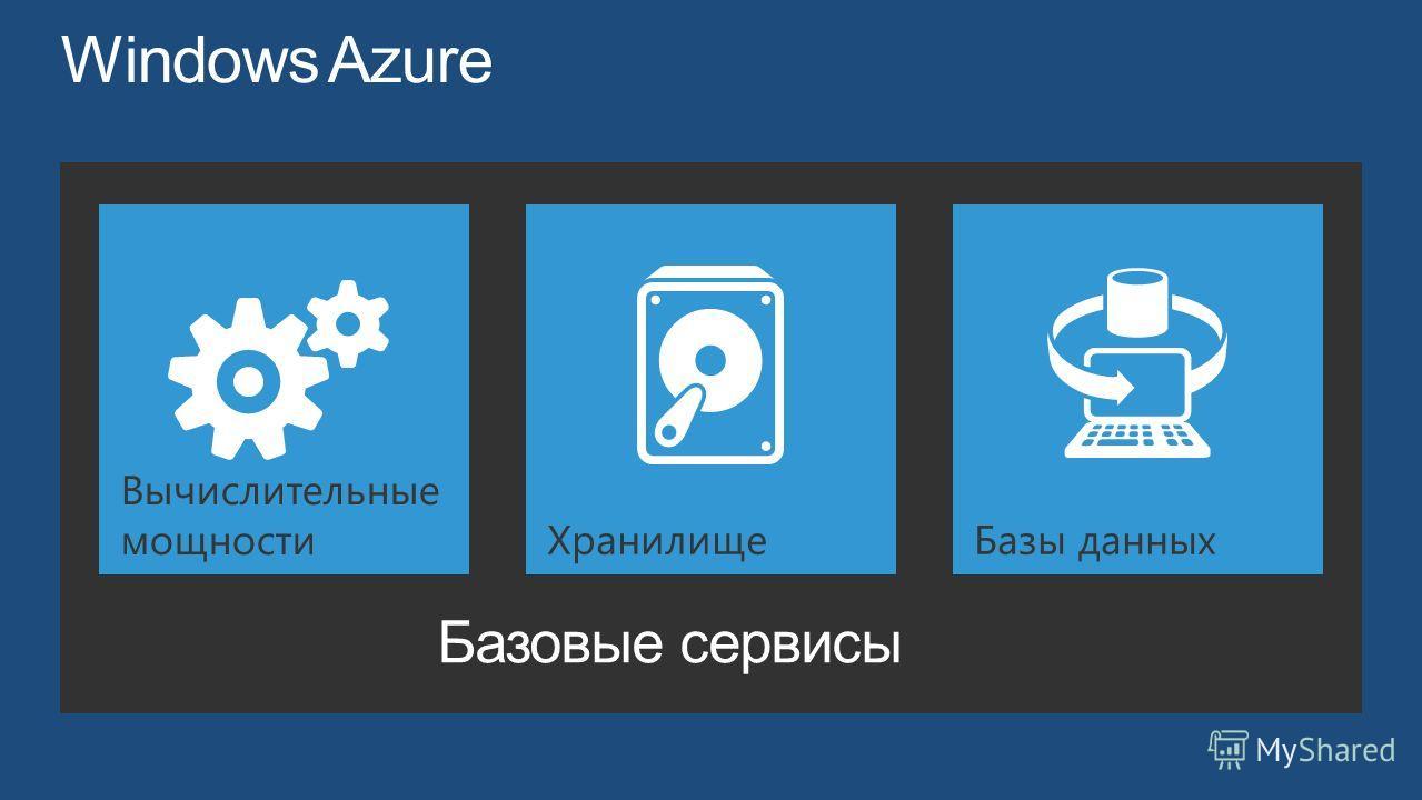 Базовые сервисы Вычислительные мощностиХранилищеБазы данных