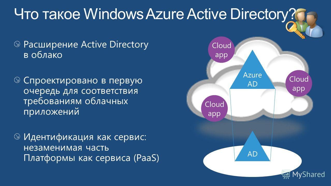 Azure AD Cloud app Cloud app Cloud app