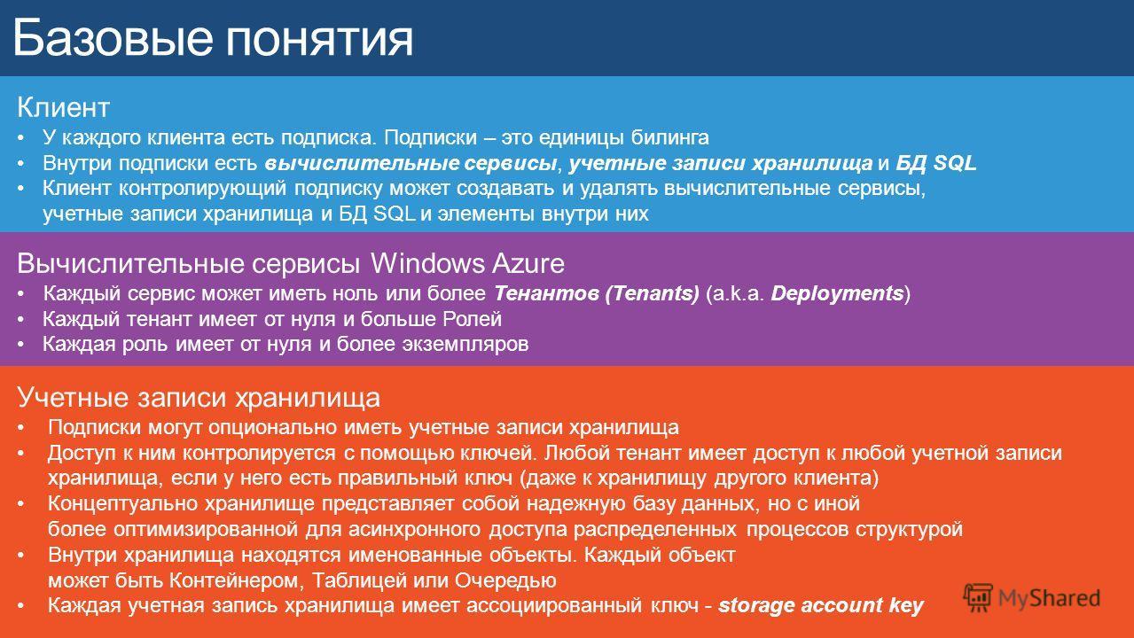 Вычислительные сервисы Windows Azure Каждый сервис может иметь ноль или более Тенантов (Tenants) (a.k.a. Deployments) Каждый тенант имеет от нуля и больше Ролей Каждая роль имеет от нуля и более экземпляров Учетные записи хранилища Подписки могут опц