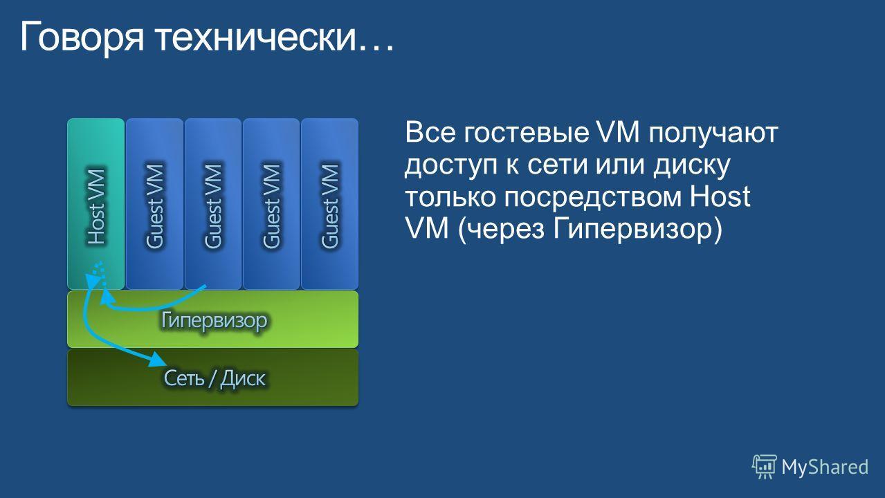 Все гостевые VM получают доступ к сети или диску только посредством Host VM (через Гипервизор)