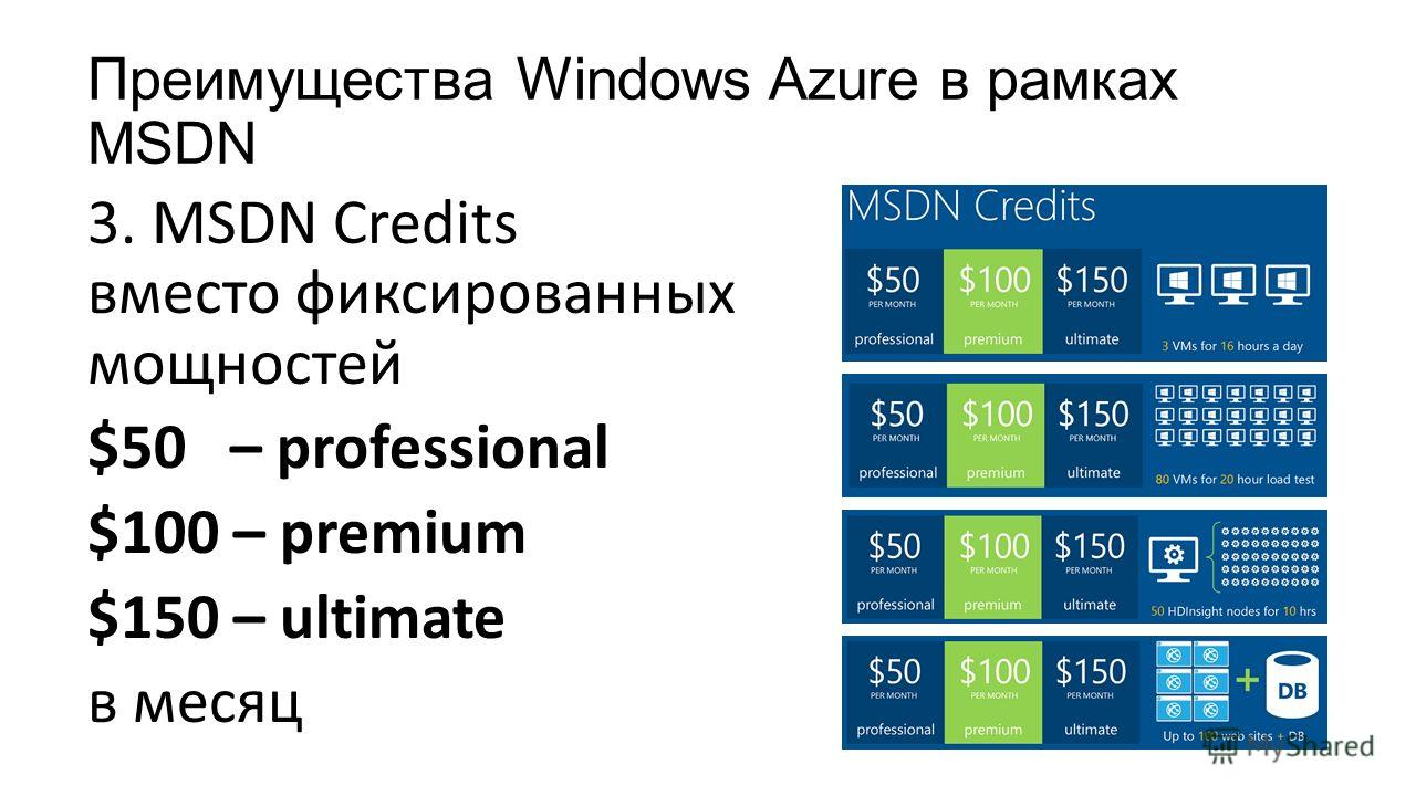 Преимущества Windows Azure в рамках MSDN 3. MSDN Credits вместо фиксированных мощностей $50 – professional $100 – premium $150 – ultimate в месяц