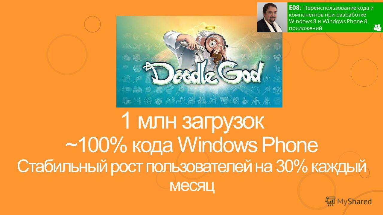 1 млн загрузок ~100% кода Windows Phone Стабильный рост пользователей на 30% каждый месяц