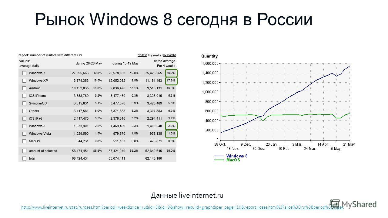 Рынок Windows 8 сегодня в России Данные liveinternet.ru http://www.liveinternet.ru/stat/ru/oses.html?period=week&slice=ru&id=3&id=9&show=rebuild+graph&per_page=10&report=oses.html%3Fslice%3Dru%3Bperiod%3Dweek