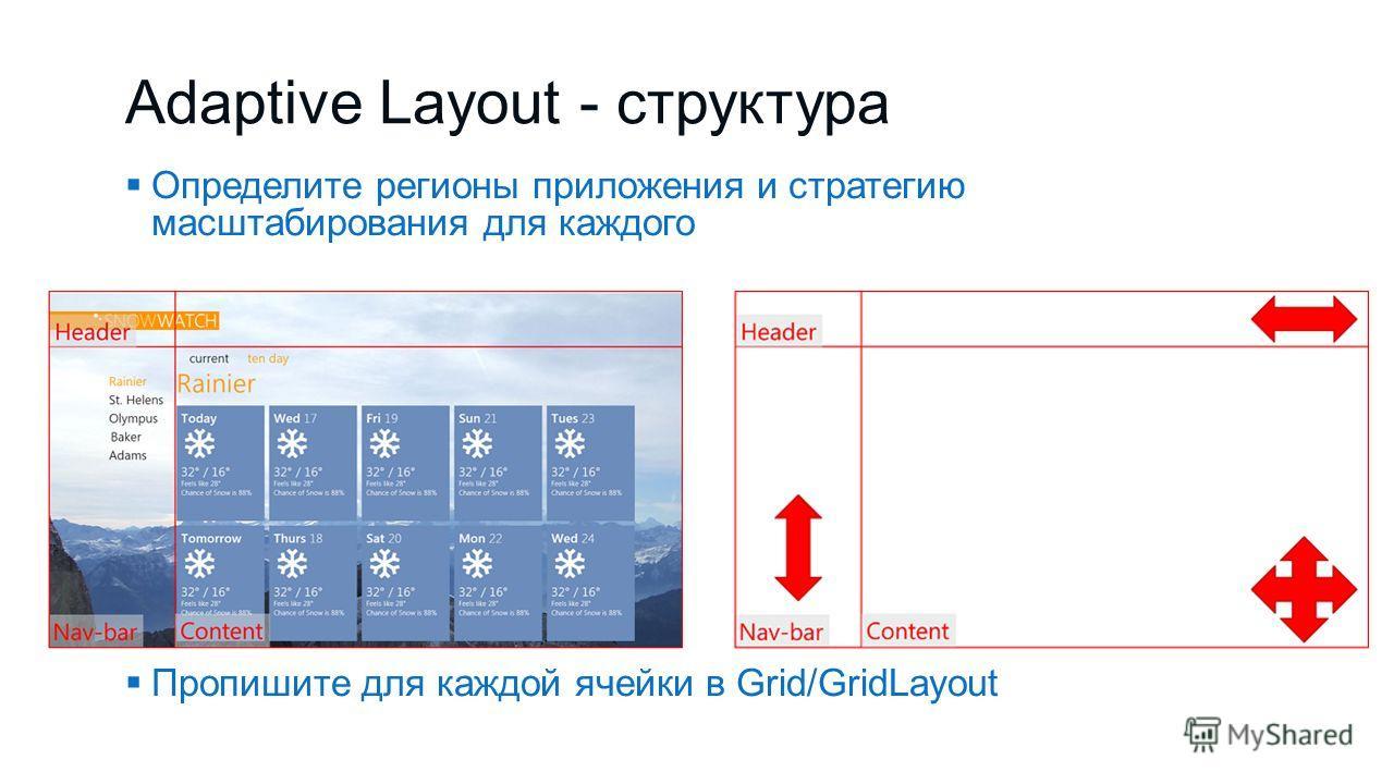 Adaptive Layout - структура Определите регионы приложения и стратегию масштабирования для каждого Пропишите для каждой ячейки в Grid/GridLayout