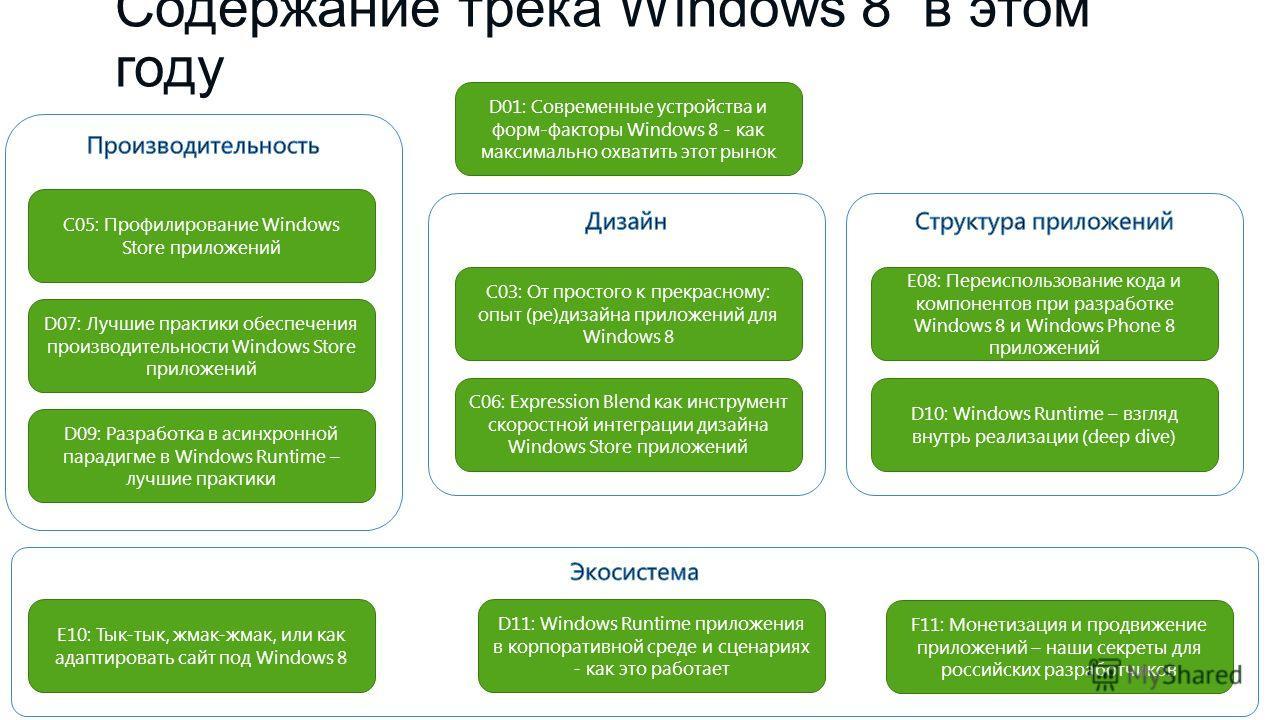 Содержание трека Windows 8 в этом году D01: Современные устройства и форм-факторы Windows 8 - как максимально охватить этот рынок С03: От простого к прекрасному: опыт (ре)дизайна приложений для Windows 8 С05: Профилирование Windows Store приложений С